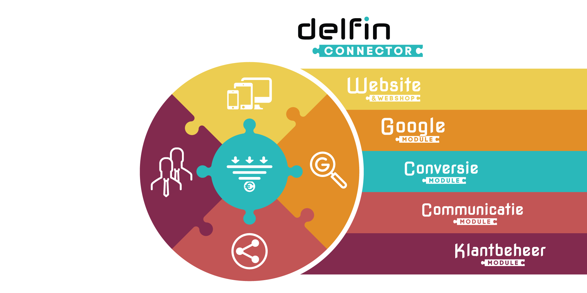 Marketing automation software Netherlands - delfin-connector